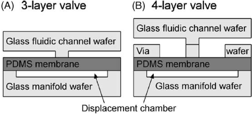 Grover lab monolithic elastomer membrane valves and diaphragm pumps suitable for large scale integration into glass microfluidic analysis devices are fabricated and ccuart Image collections