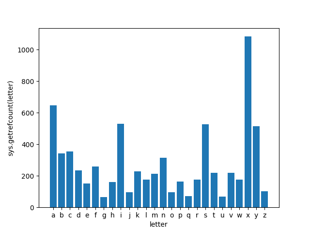 Fun with Python s systrefcount